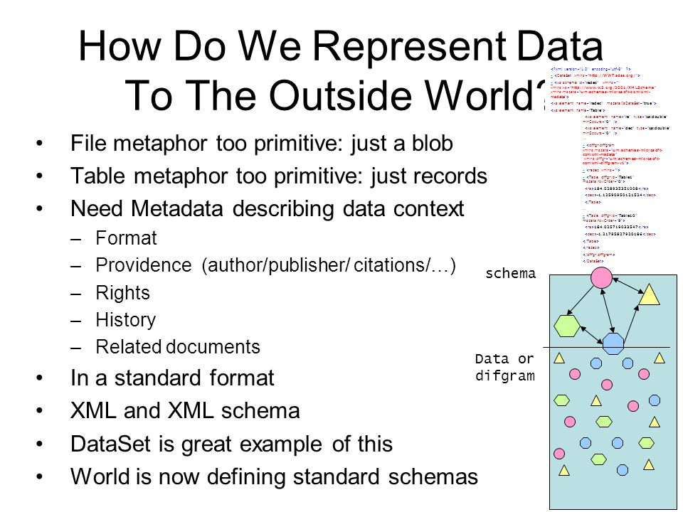 7 How Do We Represent Data To The Outside World.