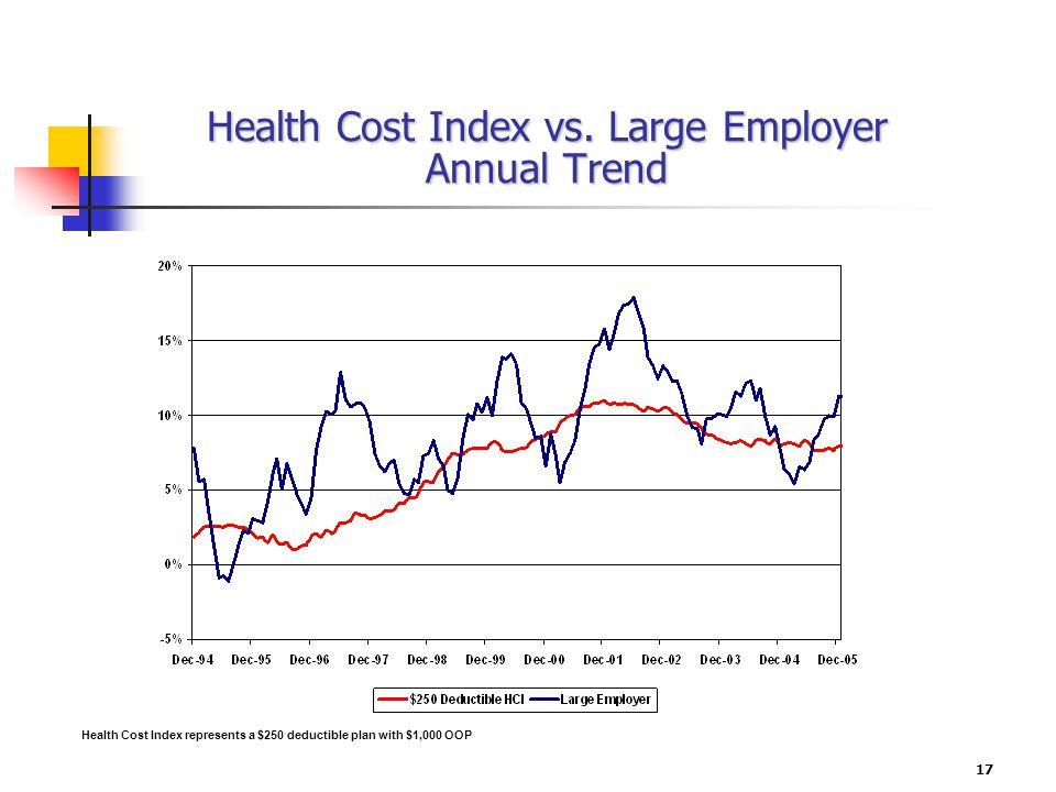 17 Health Cost Index vs.