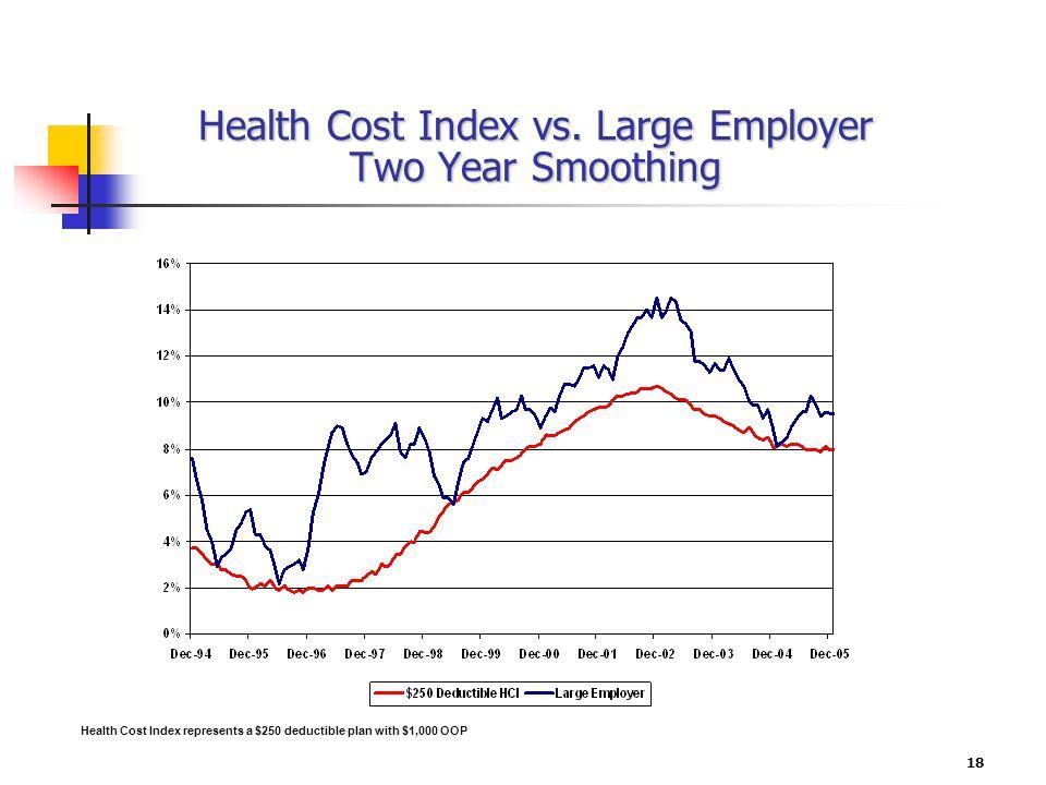 18 Health Cost Index vs.