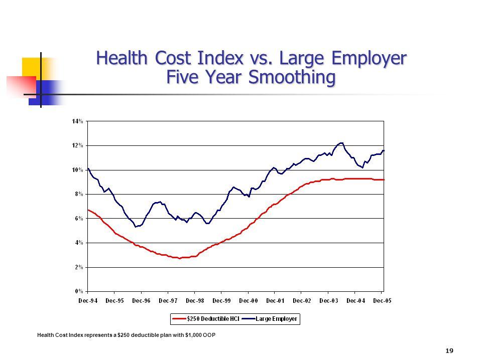 19 Health Cost Index vs.