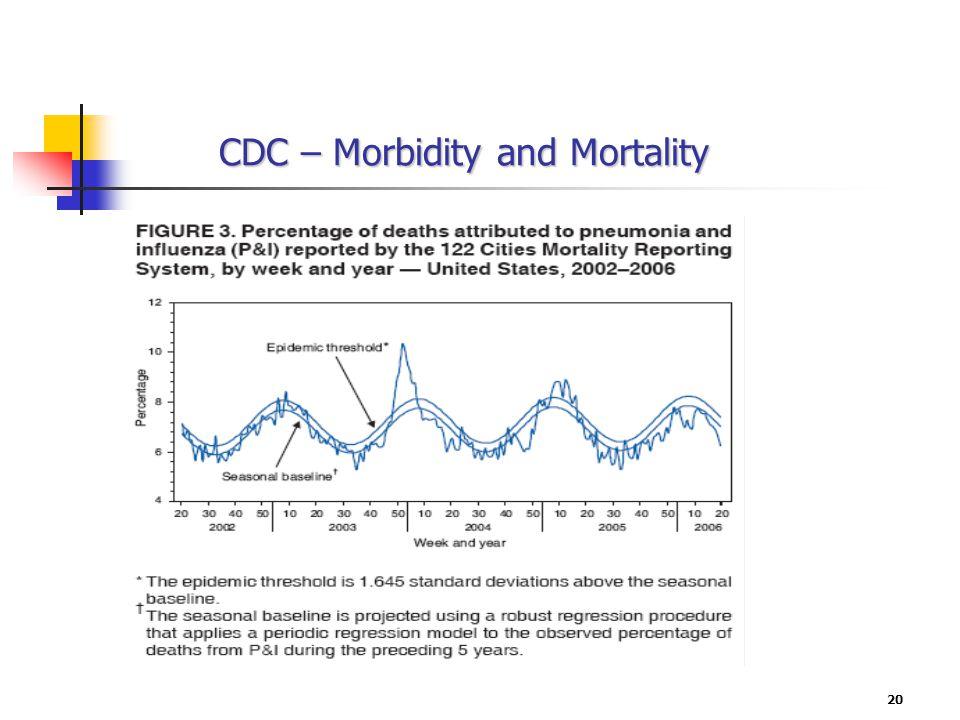 20 CDC – Morbidity and Mortality