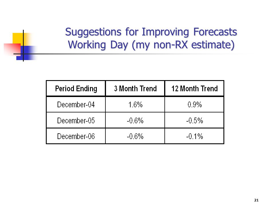 21 Suggestions for Improving Forecasts Working Day (my non-RX estimate)