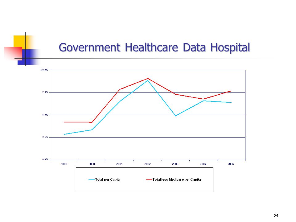 24 Government Healthcare Data Hospital