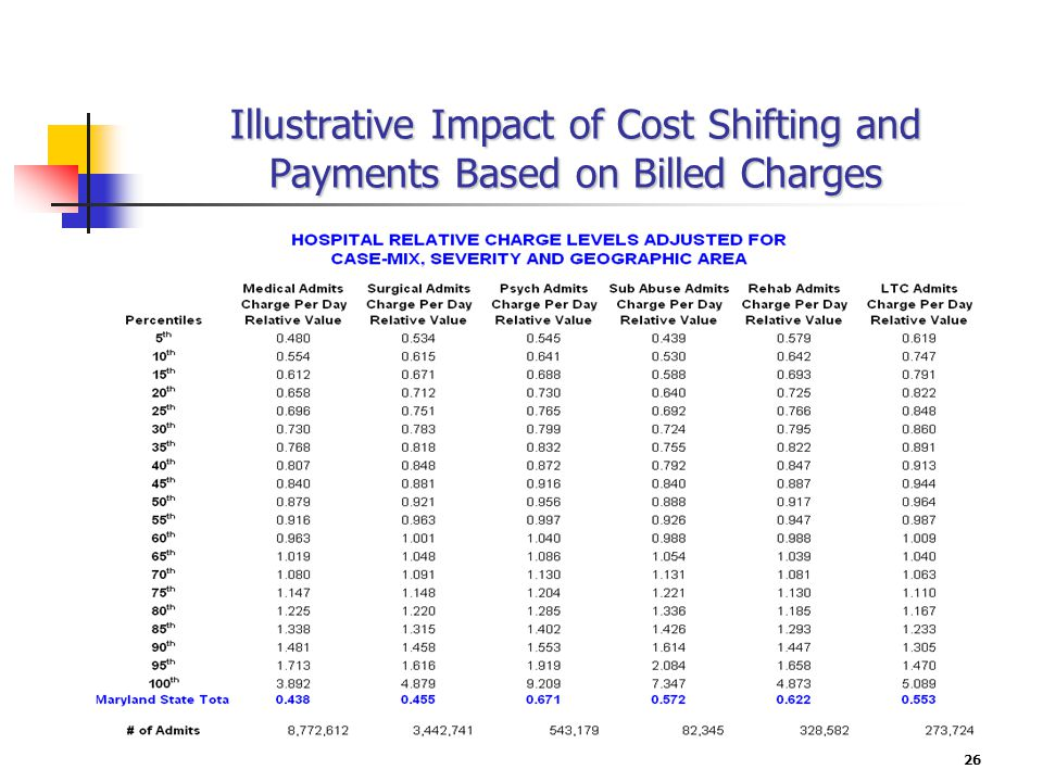26 Illustrative Impact of Cost Shifting and Payments Based on Billed Charges