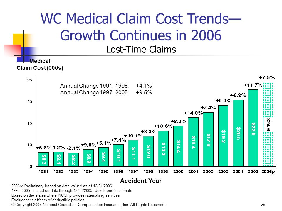 28 Medical Claim Cost (000s) 2006p: Preliminary based on data valued as of 12/31/2006 1991–2005: Based on data through 12/31/2005, developed to ultimate Based on the states where NCCI provides ratemaking services Excludes the effects of deductible policies © Copyright 2007 National Council on Compensation Insurance, Inc.