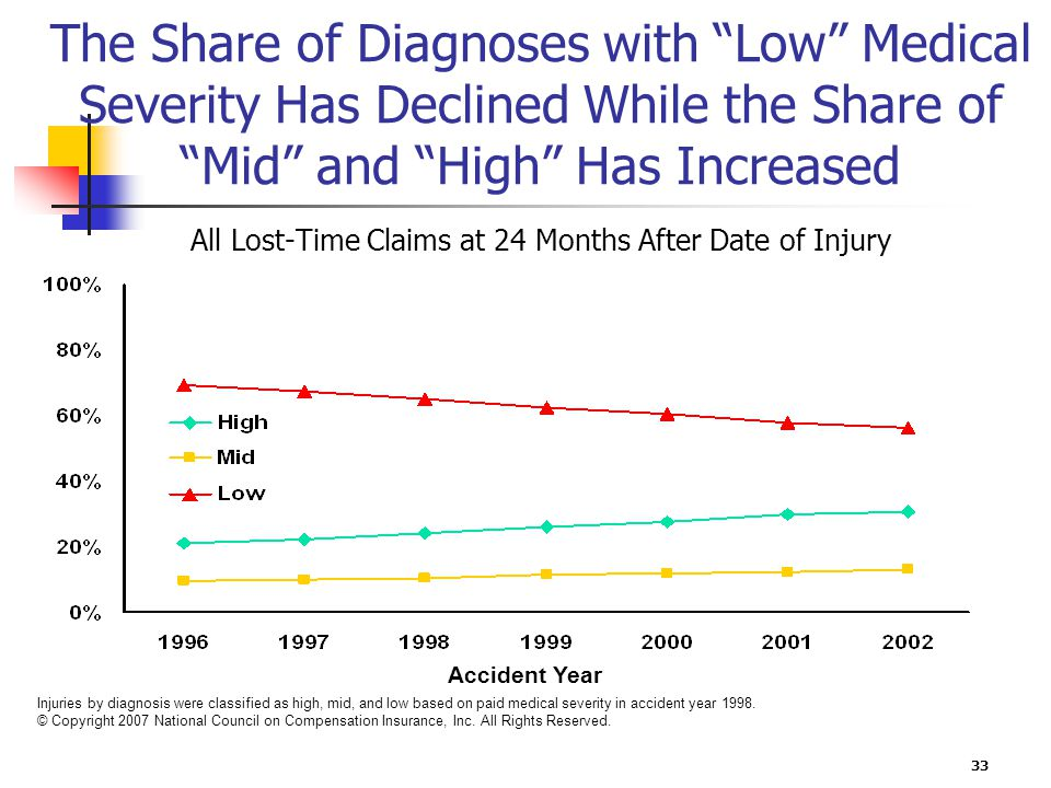 33 The Share of Diagnoses with Low Medical Severity Has Declined While the Share of Mid and High Has Increased All Lost-Time Claims at 24 Months After Date of Injury Injuries by diagnosis were classified as high, mid, and low based on paid medical severity in accident year 1998.