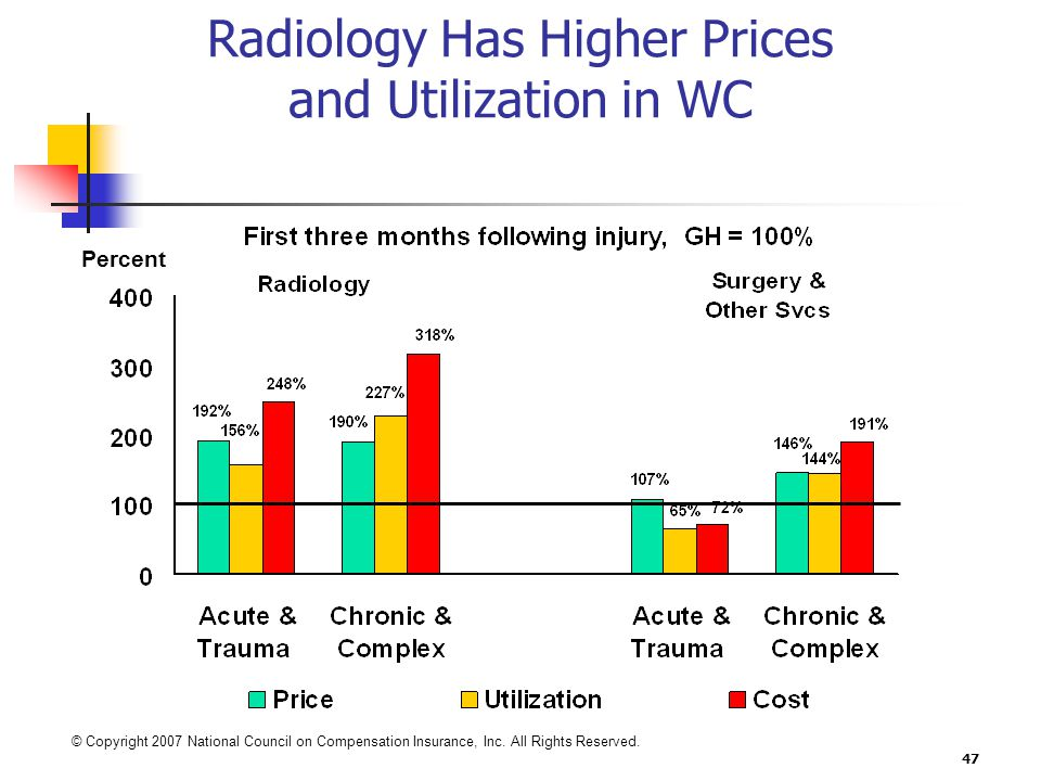 47 Radiology Has Higher Prices and Utilization in WC Percent © Copyright 2007 National Council on Compensation Insurance, Inc.