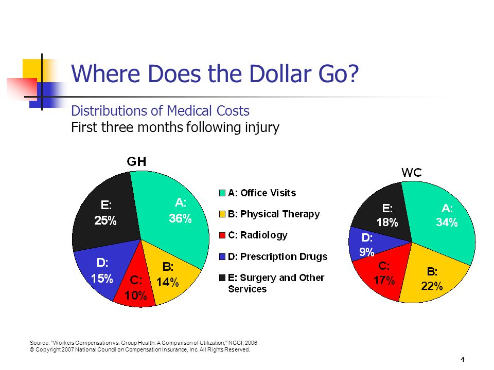 5 Office Visits and Physical Therapy Stand Out Contributions to Cost Difference by Service Category First three months following injury, GH=100% WC costs 71% more than GH across the 12 injuries Source: Workers Compensation vs.