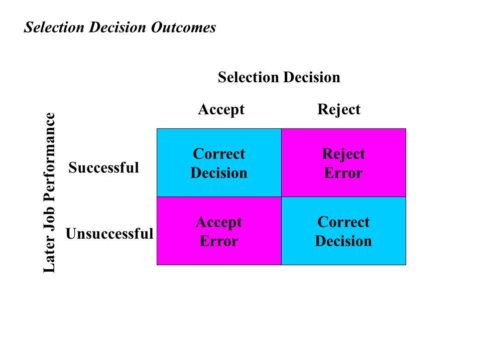 Reject Error Correct Decision Accept Error Correct Decision Selection Decision Accept Reject Later Job Performance Successful Unsuccessful Selection Decision Outcomes