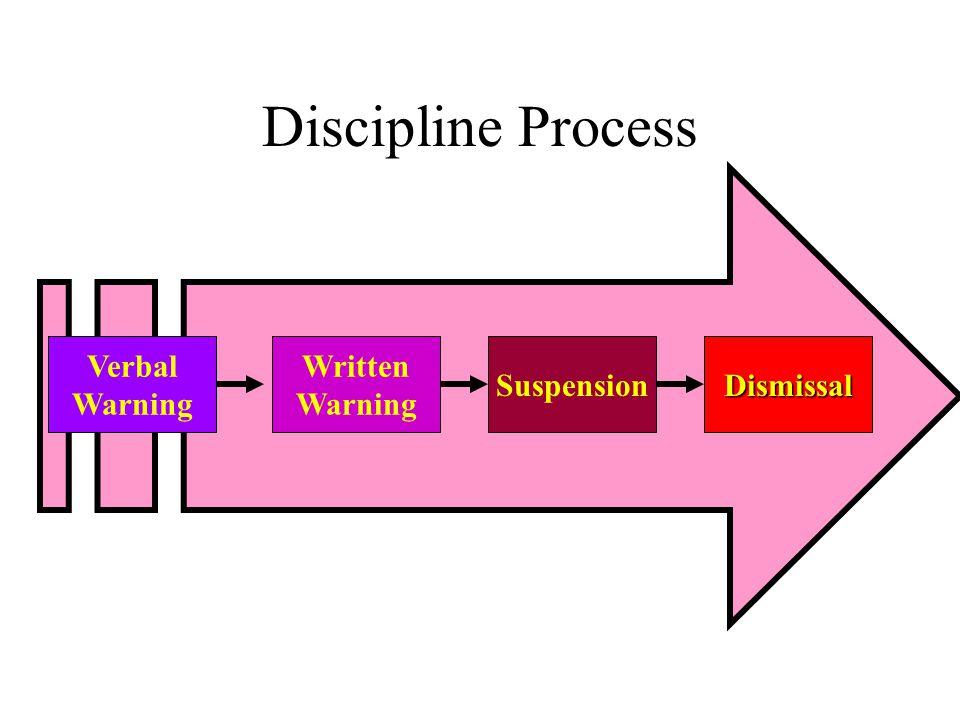 Discipline Process Verbal Warning Written Warning SuspensionDismissal