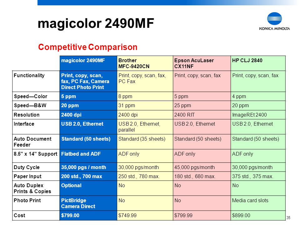 34 magicolor 2480MF Epson AcuLaser CX11NHP CLJ 2820 FunctionalityPrint, copy, scan, PC Fax, Camera Direct Photo Print Print, copy, scan Speed—Color5 ppm 4 ppm Speed—B&W20 ppm25 ppm20 ppm Resolution2400 dpi2400 RITImageREt 2400 InterfaceUSB 2.0, optional EthernetUSB 2.0, Ethernet Auto Document Feeder Standard (50 sheets)NoStandard (50 sheets) 8.5 x 14 Support Flatbed and ADFADF only Duty Cycle35,000 pgs / month45,000 pgs/month30,000 pgs/month Paper Input200 std., 700 max180 std., 680 max.125 std., 375 max.