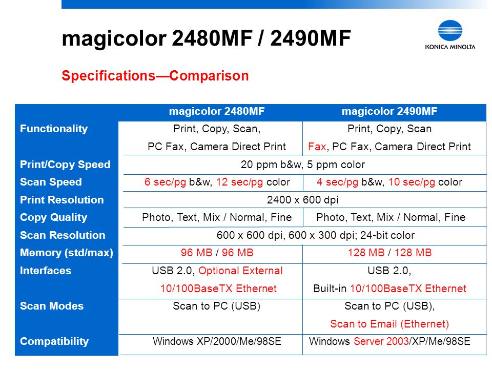 5 magicolor 2480MF / 2490MF Optional Features to Increase Productivity  500-Sheet Lower Feeder –Increases input to 700 sheets  Duplex Option –For automatic two-sided printing and copying  10/100BaseTX Ethernet NIC (magicolor 2480MF only) –silex technology SX-1000U Device Server supporting printing/scanning via TCP/IP for Windows XP/2000