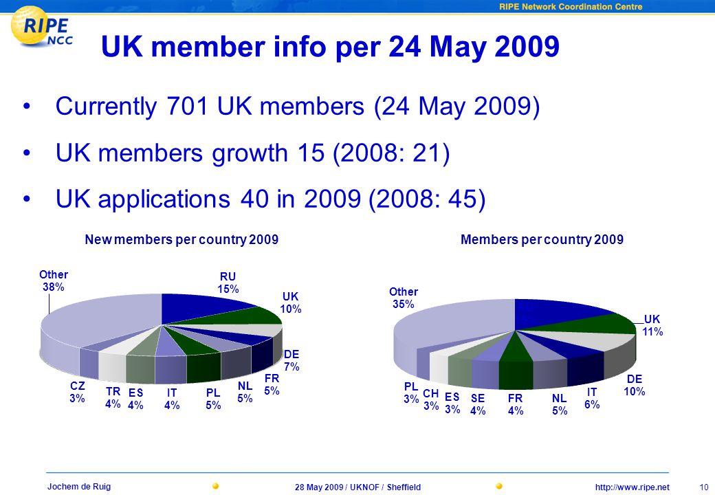 http://www.ripe.net28 May 2009 / UKNOF / Sheffield 10 Jochem de Ruig UK member info per 24 May 2009 Currently 701 UK members (24 May 2009) UK members growth 15 (2008: 21) UK applications 40 in 2009 (2008: 45) New members per country 2009 Members per country 2009