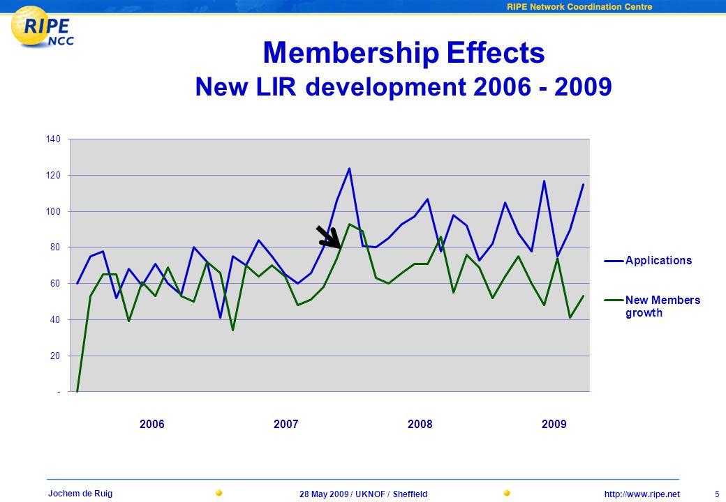 http://www.ripe.net28 May 2009 / UKNOF / Sheffield 5 Jochem de Ruig Membership Effects New LIR development 2006 - 2009 2006200720082009
