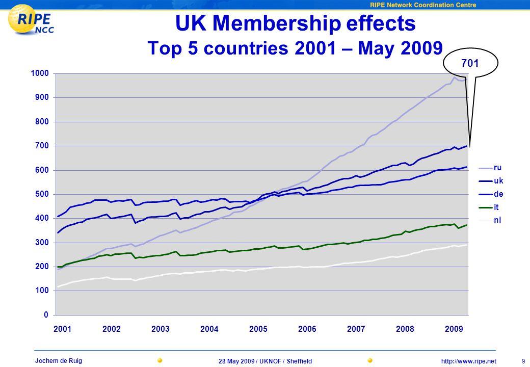 http://www.ripe.net28 May 2009 / UKNOF / Sheffield 9 Jochem de Ruig UK Membership effects Top 5 countries 2001 – May 2009 701 200120022003200420052006200720082009