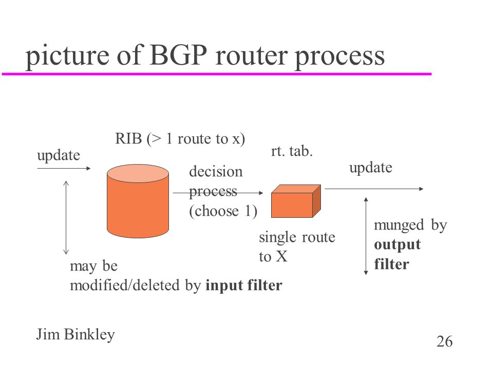 26 Jim Binkley picture of BGP router process update may be modified/deleted by input filter RIB (> 1 route to x) decision process (choose 1) rt. tab.