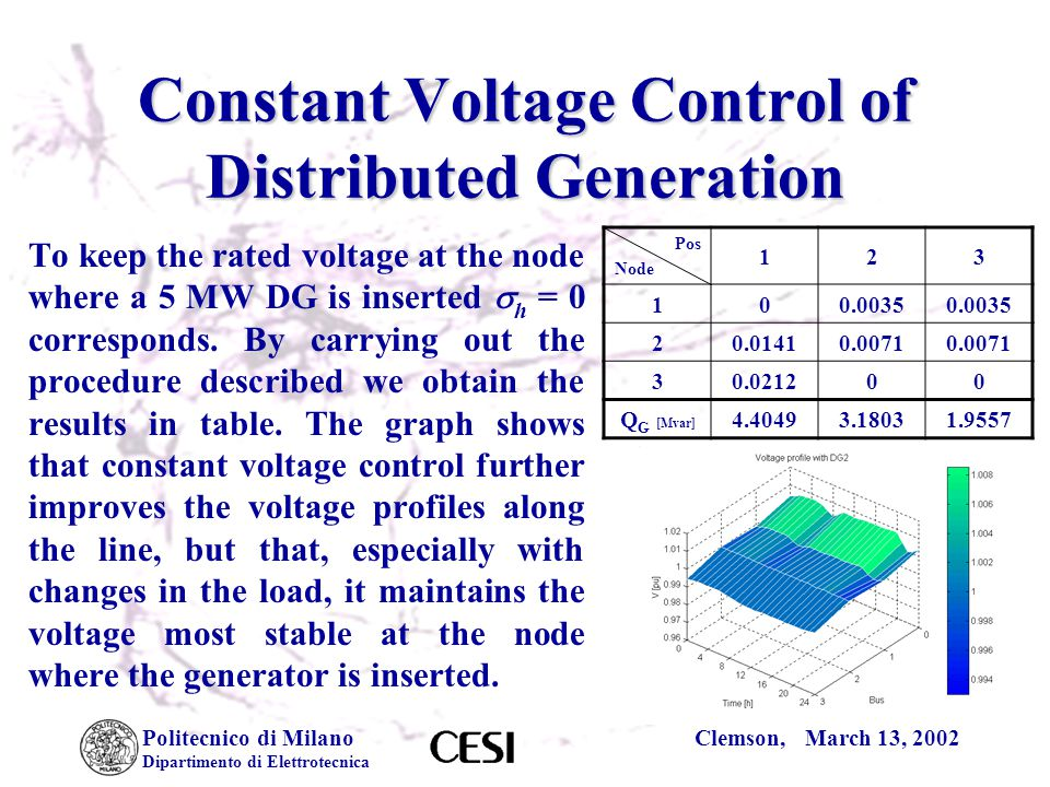 Politecnico di Milano Dipartimento di Elettrotecnica Clemson, March 13, 2002 Constant Voltage Control of Distributed Generation To keep the rated voltage at the node where a 5 MW DG is inserted  h = 0 corresponds.