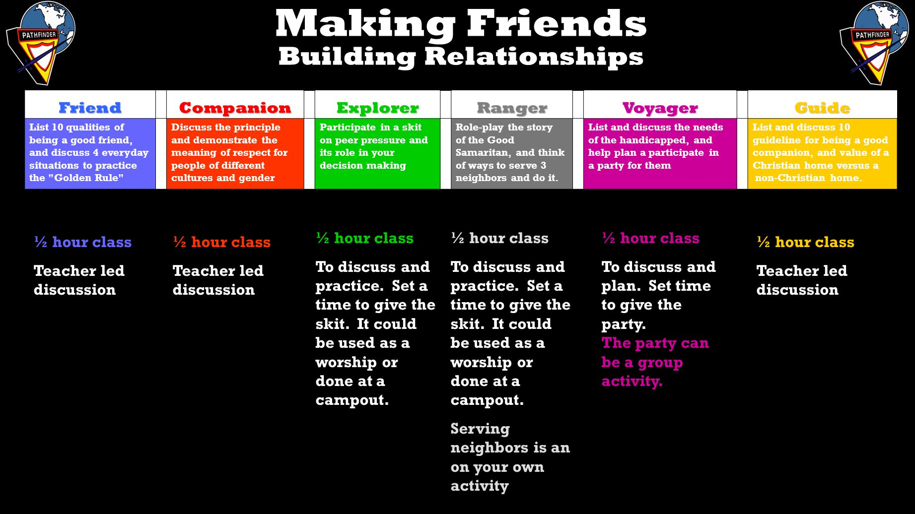 Making Friends Christian LifestyleFriend Companion Explorer Ranger Voyager Guide Discuss and demonstrate good table manners Discuss and demonstrate respect for your parents Earn the Christian Grooming or Family Life Honor Discuss the need for leadership and how it affects me.