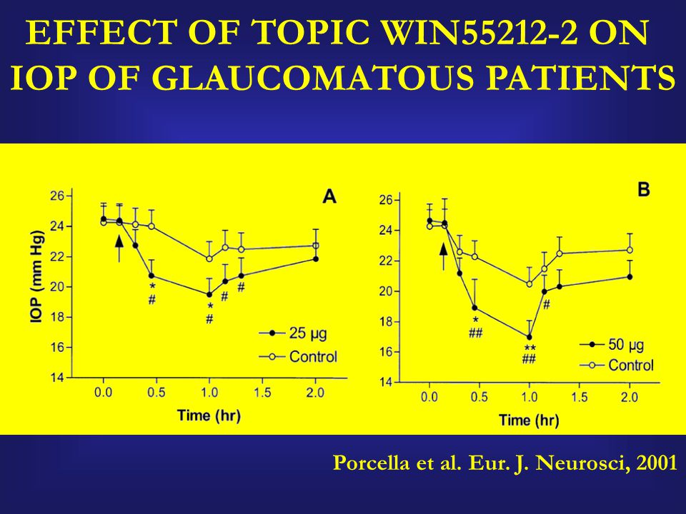 Porcella et al. Eur. J. Neurosci, 2001 EFFECT OF TOPIC WIN55212-2 ON IOP OF GLAUCOMATOUS PATIENTS
