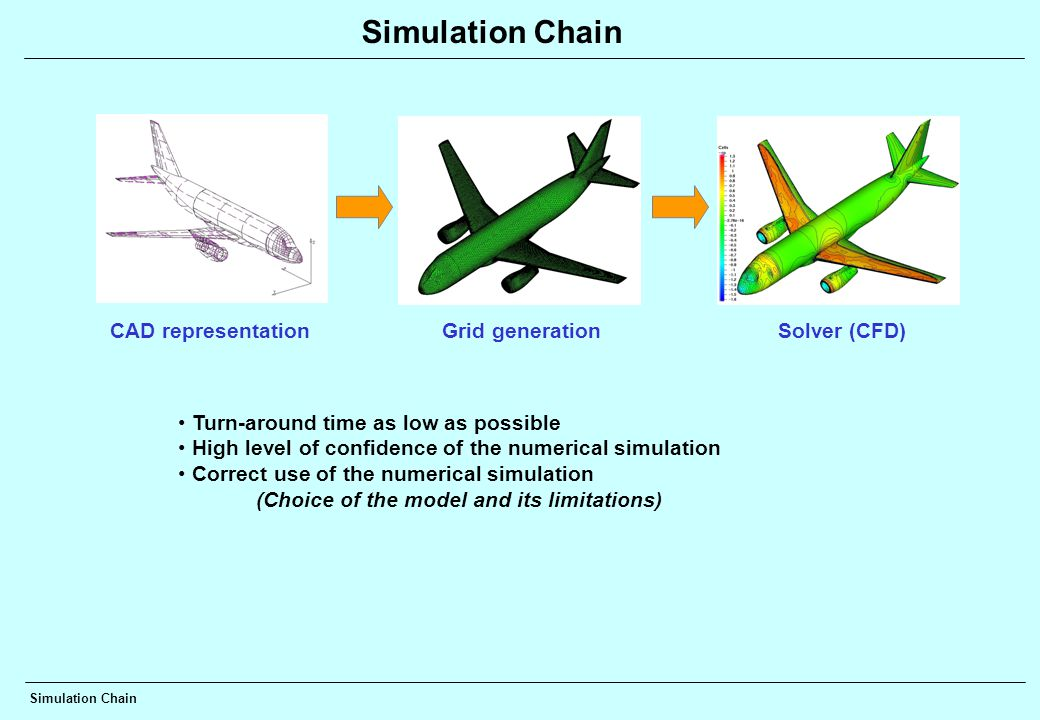 Simulation Chain CAD representationGrid generationSolver (CFD) Turn-around time as low as possible High level of confidence of the numerical simulation Correct use of the numerical simulation (Choice of the model and its limitations) Simulation Chain