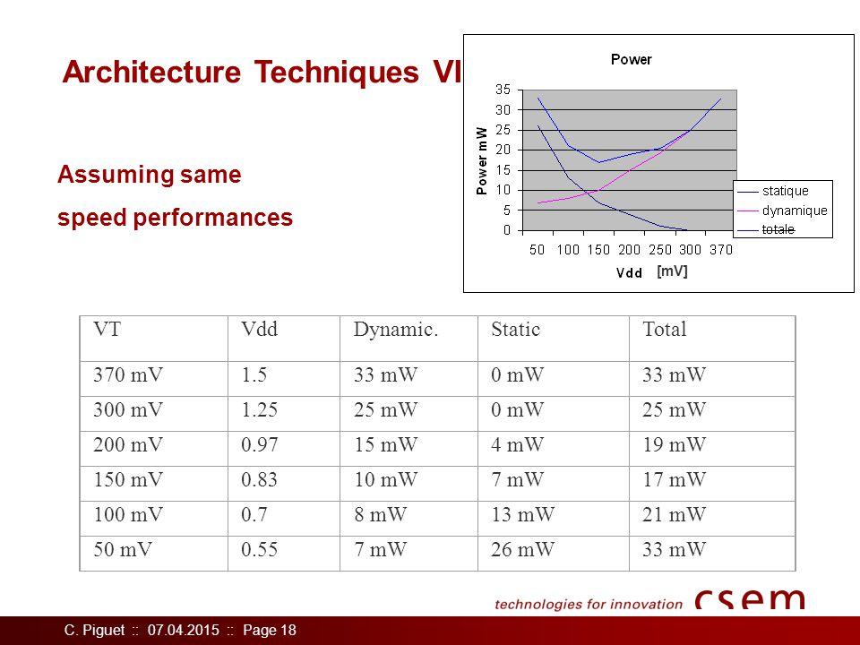 C. Piguet :: 07.04.2015 :: Page 18 Architecture Techniques VI Assuming same speed performances VTVddDynamic.StaticTotal 370 mV1.533 mW0 mW33 mW 300 mV