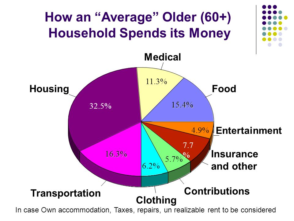 Food Medical Housing Transportation Clothing Contributions Insurance and other Entertainment 32.5% 11.3% 16.3% 15.4% 4.9% 5.7% 7.7 % 6.2% How an Average Older (60+) Household Spends its Money In case Own accommodation, Taxes, repairs, un realizable rent to be considered