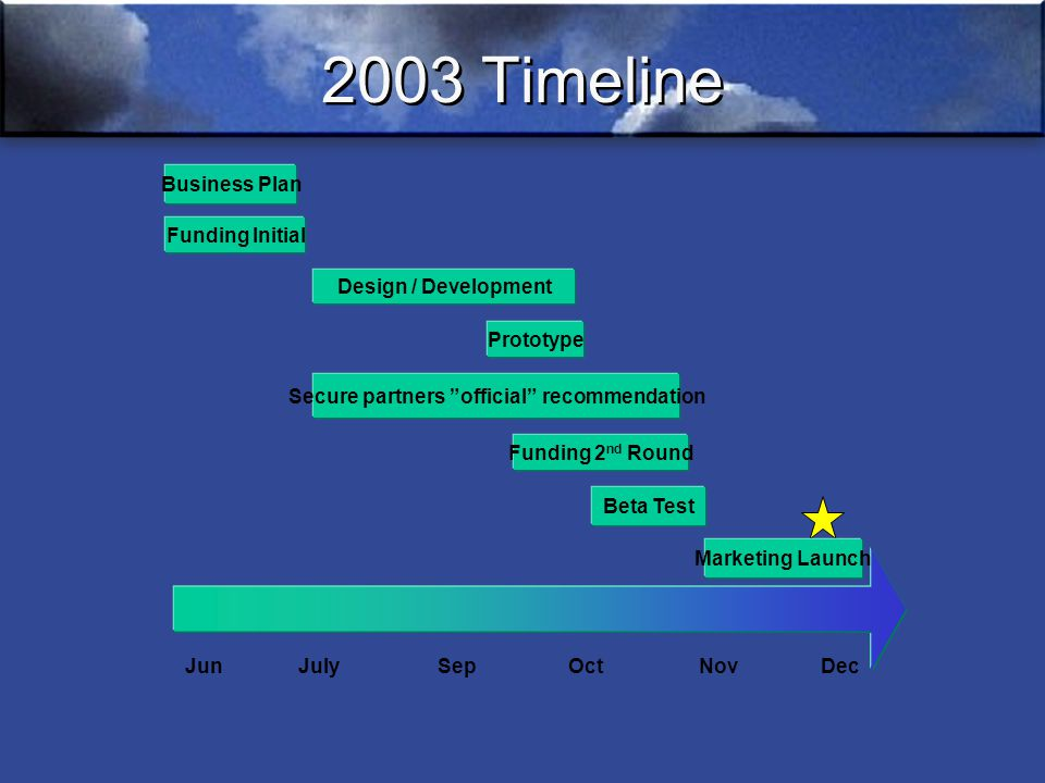 2003 Timeline JunJulySepOctNovDec Business Plan Secure partners official recommendation Beta Test Design / Development Funding Initial Prototype Funding 2 nd Round Marketing Launch