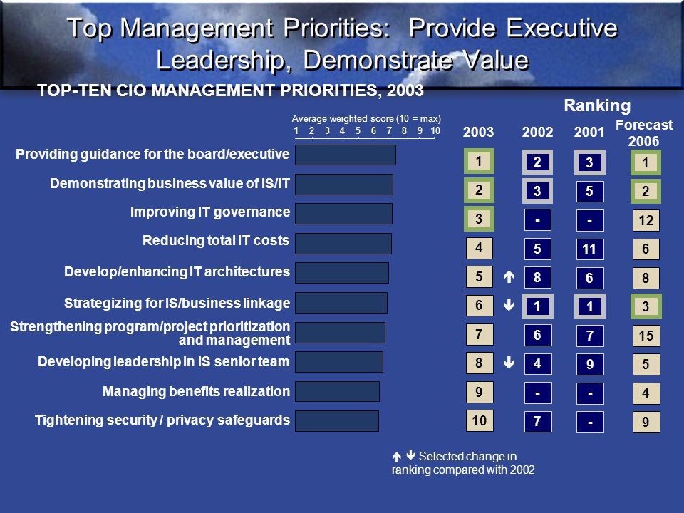 Top Management Priorities: Provide Executive Leadership, Demonstrate Value TOP-TEN CIO MANAGEMENT PRIORITIES, 2003 Providing guidance for the board/executive Demonstrating business value of IS/IT Improving IT governance Reducing total IT costs Develop/enhancing IT architectures Strategizing for IS/business linkage Strengthening program/project prioritization and management Developing leadership in IS senior team Managing benefits realization Tightening security / privacy safeguards 12345678910 Average weighted score (10 = max) Ranking 2 3 - 5 8 1 6 - 7 4 20022001 3 5 - 11 6 1 7 - - 9 1 2 3 4 5 6 7 9 10 8 2003    Forecast 2006 1 2 12 6 8 3 15 4 9 5   Selected change in ranking compared with 2002
