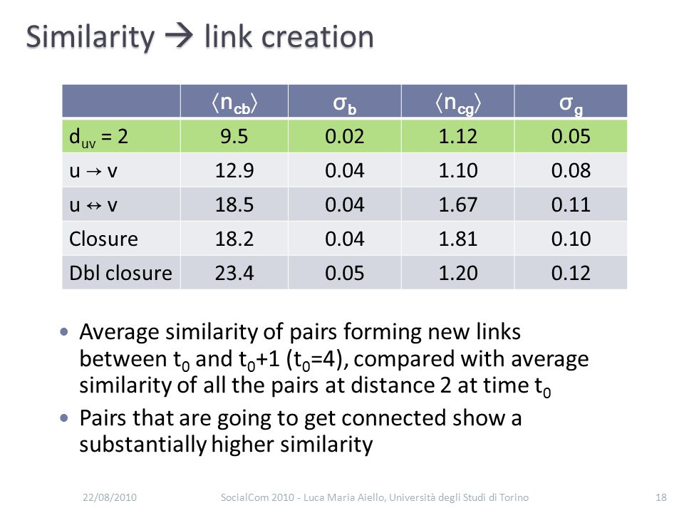 Similarity  link creation 22/08/2010SocialCom 2010 - Luca Maria Aiello, Università degli Studi di Torino18 〈n cb 〉σbσb 〈n cg 〉σgσg d uv = 29.50.021.120.05 u → v 12.90.041.100.08 u ↔ v 18.50.041.670.11 Closure18.20.041.810.10 Dbl closure23.40.051.200.12 Average similarity of pairs forming new links between t 0 and t 0 +1 (t 0 =4), compared with average similarity of all the pairs at distance 2 at time t 0 Pairs that are going to get connected show a substantially higher similarity
