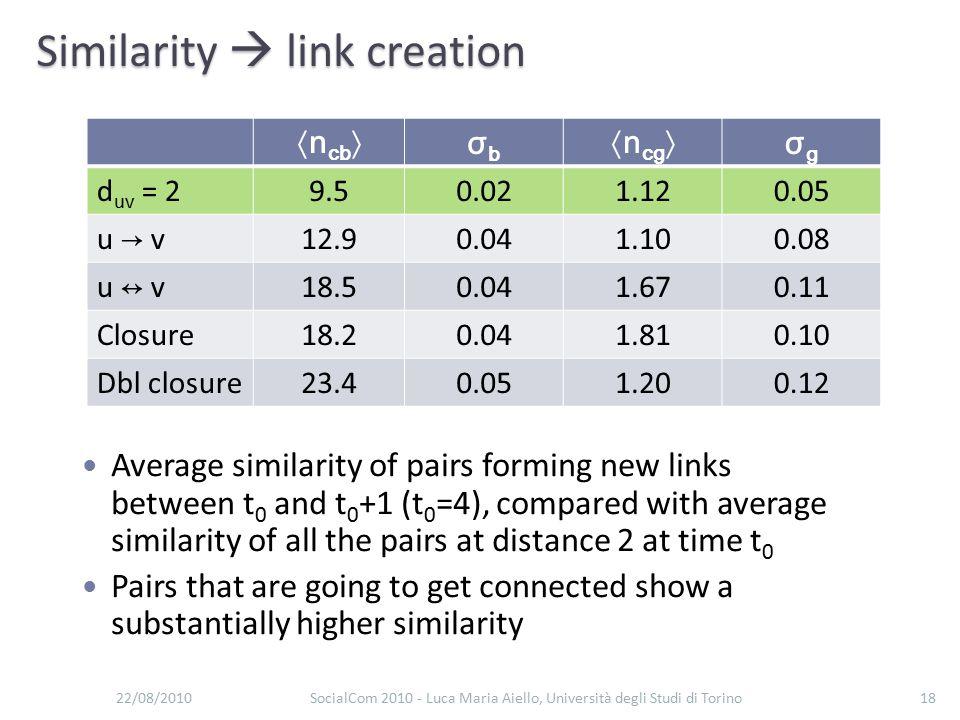Similarity  link creation 22/08/2010SocialCom 2010 - Luca Maria Aiello, Università degli Studi di Torino18 〈n cb 〉σbσb 〈n cg 〉σgσg d uv = 29.50.021.1