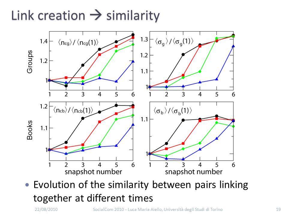 Link creation  similarity 22/08/2010SocialCom 2010 - Luca Maria Aiello, Università degli Studi di Torino19 Evolution of the similarity between pairs