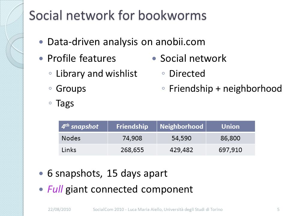Social network for bookworms Data-driven analysis on anobii.com 22/08/2010SocialCom 2010 - Luca Maria Aiello, Università degli Studi di Torino5 Social network ◦ Directed ◦ Friendship + neighborhood Profile features ◦ Library and wishlist ◦ Groups ◦ Tags 4 th snapshotFriendshipNeighborhoodUnion Nodes74,90854,59086,800 Links268,655429,482697,910 6 snapshots, 15 days apart Full giant connected component