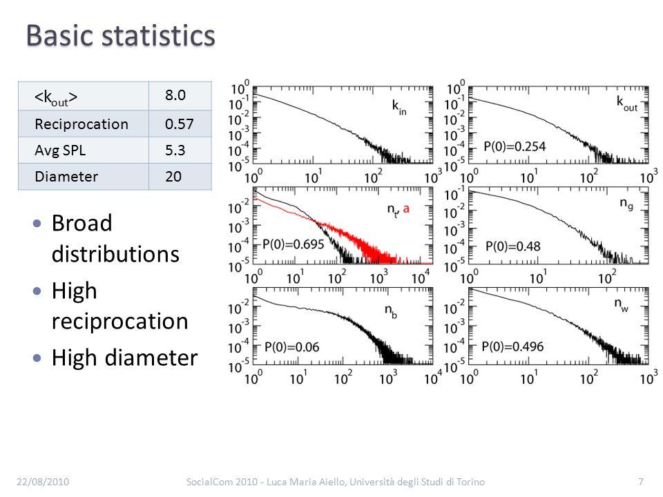 Basic statistics 8.0 Reciprocation0.57 Avg SPL5.3 Diameter20 22/08/2010SocialCom 2010 - Luca Maria Aiello, Università degli Studi di Torino7 Broad distributions High reciprocation High diameter