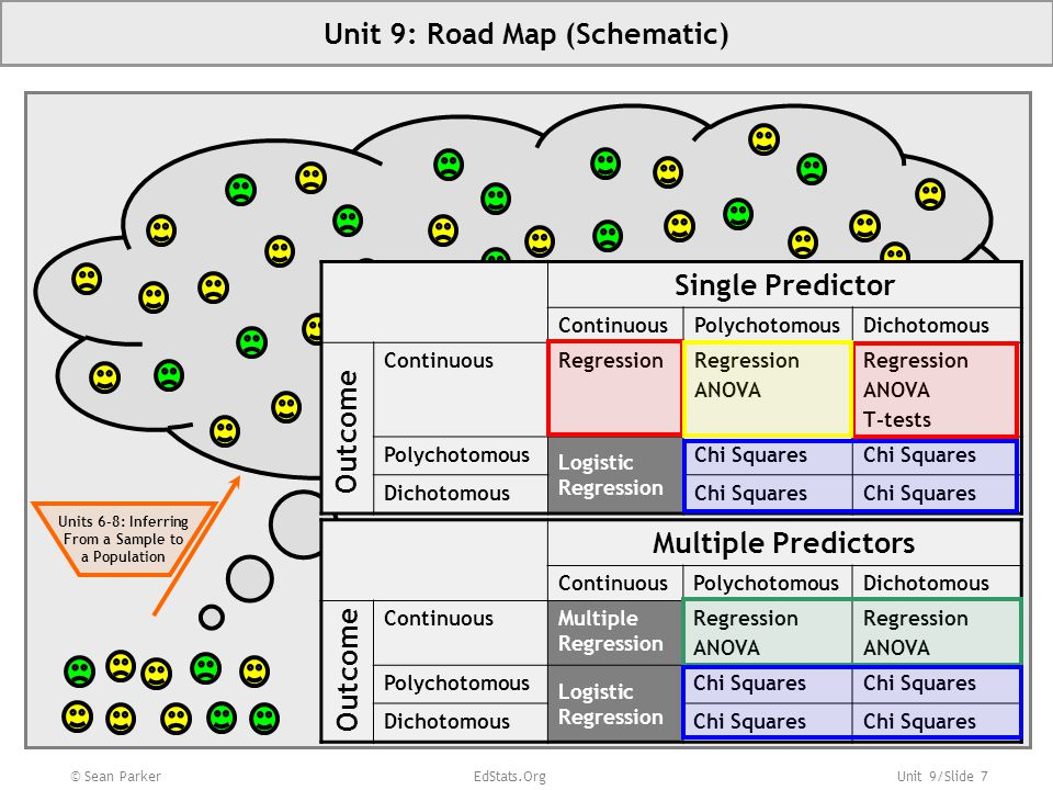 Unit 9/Slide 58 © Sean Parker EdStats.Org Unit 9 Appendix: Key Concepts Linear regression is a flexible tool that subsumes t-tests and ANOVA.
