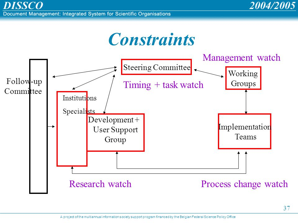 A project of the multiannual information society support program financed by the Belgian Federal Science Policy Office 37 Constraints Steering Committee Working Groups Implementation Teams Development + User Support Group Follow-up Committee Institutions Specialists Management watch Research watchProcess change watch Timing + task watch