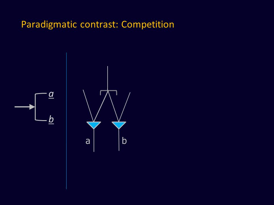Paradigmatic contrast: Competition a b abab