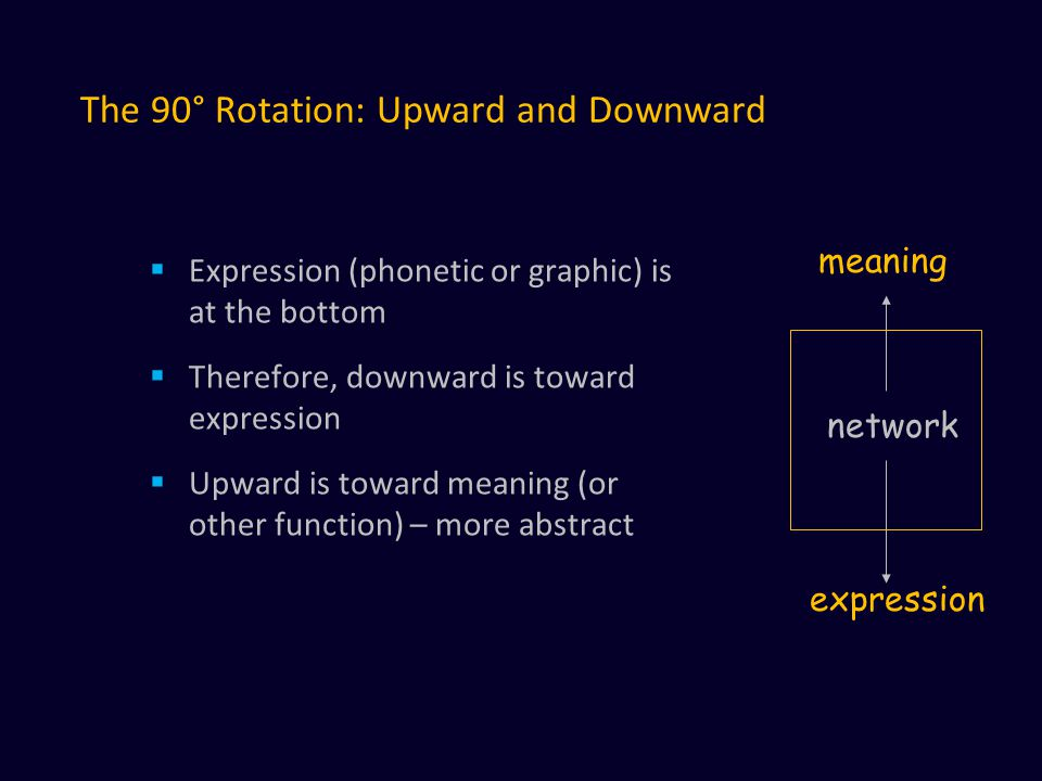 The 90° Rotation: Upward and Downward  Expression (phonetic or graphic) is at the bottom  Therefore, downward is toward expression  Upward is toward meaning (or other function) – more abstract network meaning expression