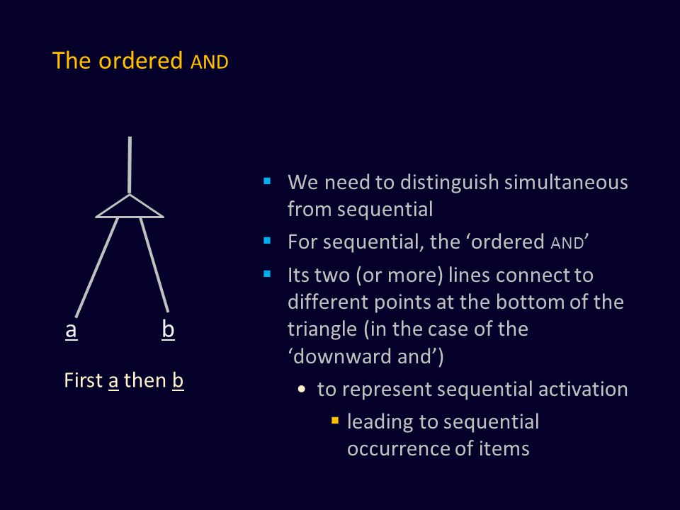 The ordered AND  We need to distinguish simultaneous from sequential  For sequential, the 'ordered AND '  Its two (or more) lines connect to different points at the bottom of the triangle (in the case of the 'downward and') to represent sequential activation  leading to sequential occurrence of items a b First a then b