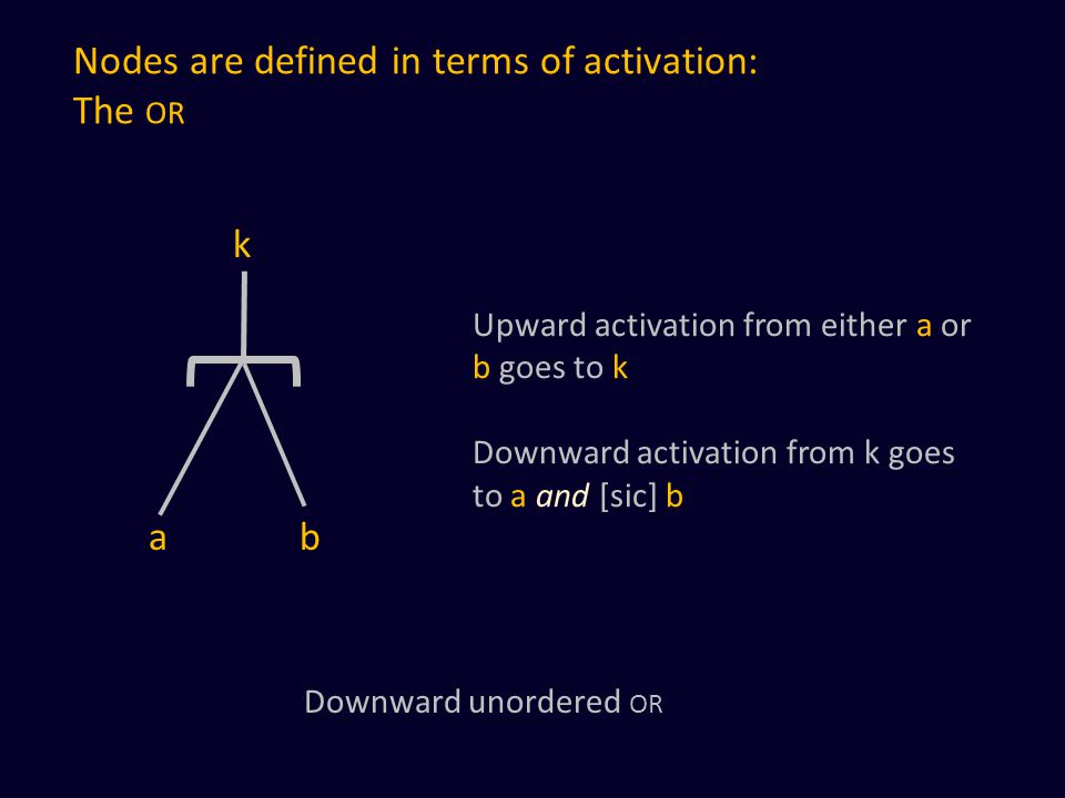 Nodes are defined in terms of activation: The OR a b Upward activation from either a or b goes to k Downward activation from k goes to a and [sic] b Downward unordered OR k
