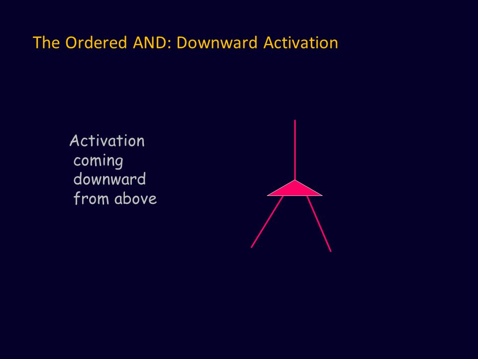 The Ordered AND: Downward Activation Activation coming downward from above