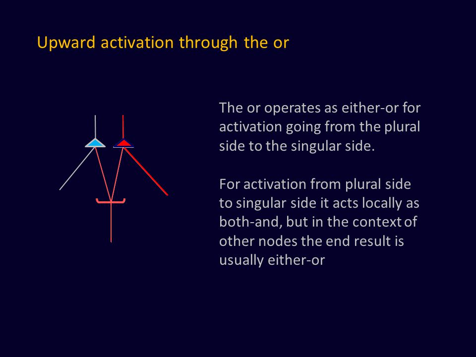 Upward activation through the or The or operates as either-or for activation going from the plural side to the singular side.