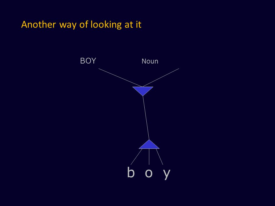 Another way of looking at it BOY Noun b o y