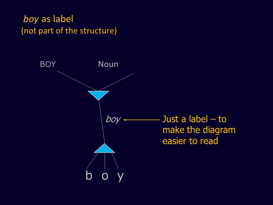 boy as label (not part of the structure) BOY Noun b o y boy Just a label – to make the diagram easier to read