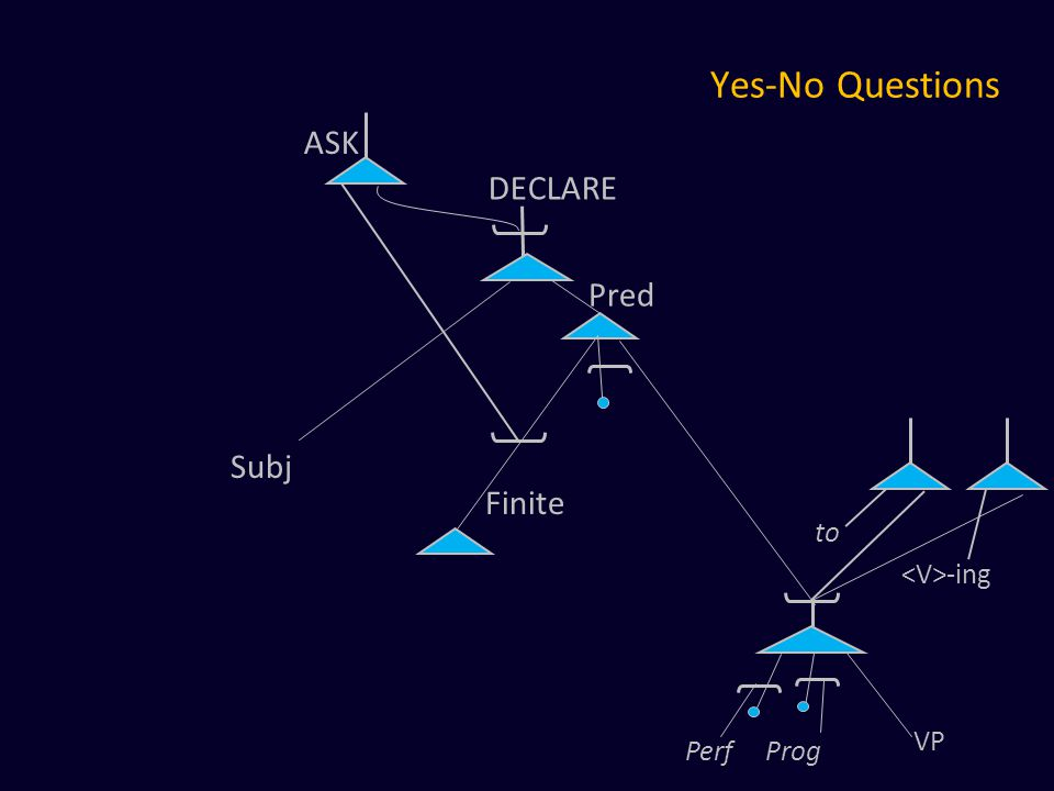 Yes-No Questions to -ing Pred VP Perf Prog Subj ASK DECLARE Finite