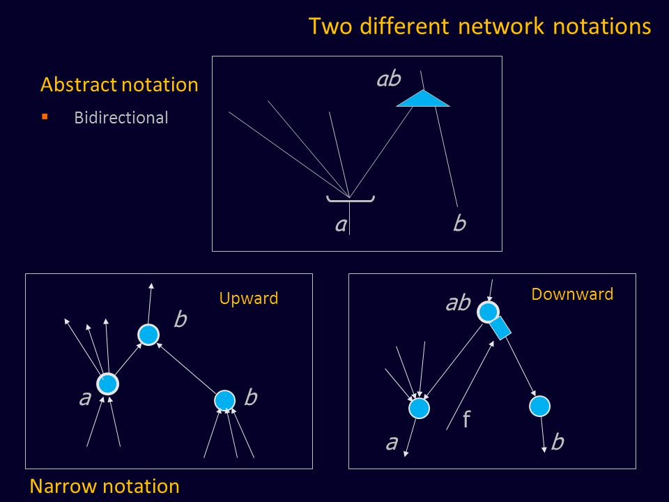 Two different network notations Narrow notation ab b Abstract notation  Bidirectional ab f Upward Downward