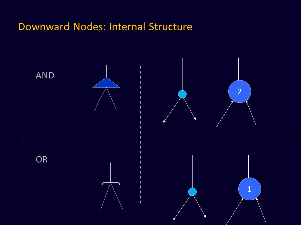 Downward Nodes: Internal Structure AND OR 2 1