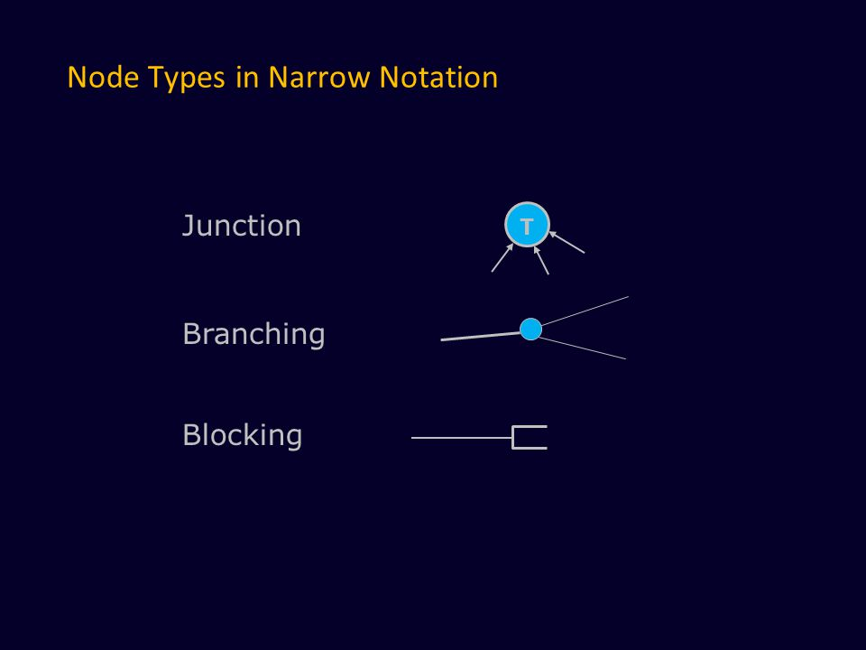 Node Types in Narrow Notation T Junction Branching Blocking