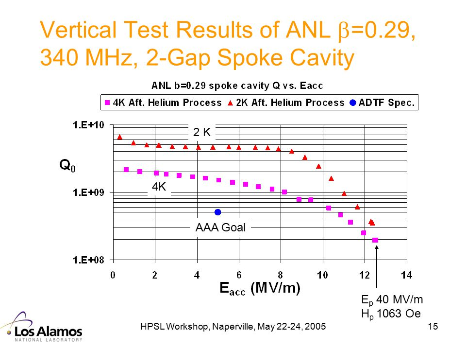 HPSL Workshop, Naperville, May 22-24, 200515 Vertical Test Results of ANL  =0.29, 340 MHz, 2-Gap Spoke Cavity 2 K 4K AAA Goal E p 40 MV/m H p 1063 Oe