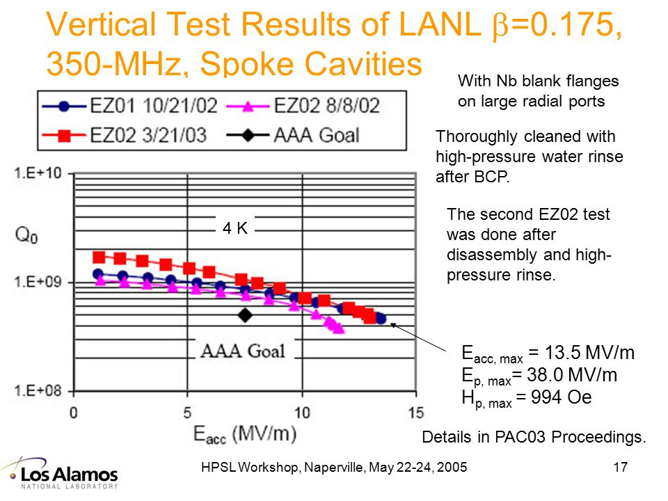 HPSL Workshop, Naperville, May 22-24, 200517 Vertical Test Results of LANL  =0.175, 350-MHz, Spoke Cavities  With Nb blank flanges on large radial