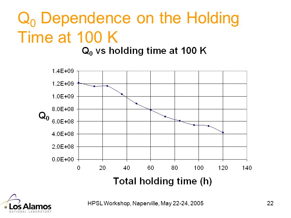 HPSL Workshop, Naperville, May 22-24, 200522 Q 0 Dependence on the Holding Time at 100 K